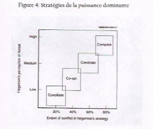 stratégies de la puissance dominante